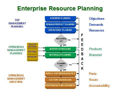 enterprise resource planning erp and supply The topics of enterprise resource planning (erp) between january 2000 and  may 2006 a total of  4 the erp software 5 erp for supply chain management.