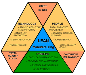 Lean Manufacturing Chart